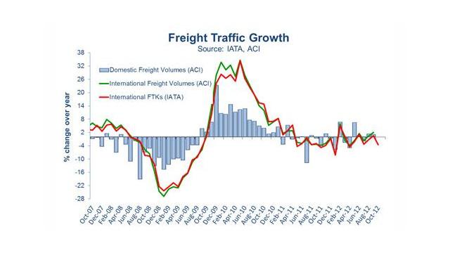 IATA: Outlook Rosy For Global Air Cargo Shipments