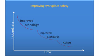 High Safety Performance Requires A Strong Safety Culture