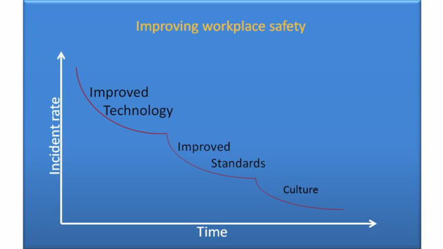High safety performance requires a strong safety culture publicscrutiny Image collections