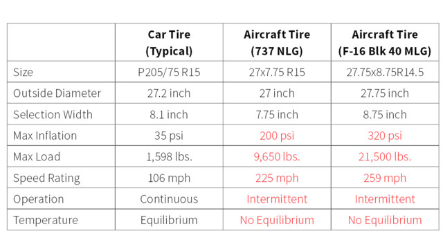 Tires Rating Chart >> How Does Tire Pressure Maintenance Impact Aircraft Safety?