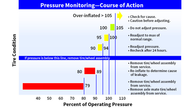 Tire Wear Chart >> How Does Tire Pressure Maintenance Impact Aircraft Safety?
