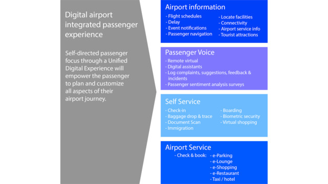Airport transformation through digital passenger experience airport diagram 2 56a69c6533d91 ccuart Images