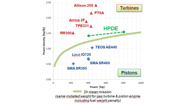 Sma Debuts Its High Power Density Engine