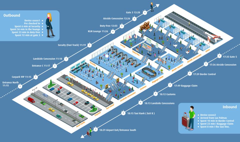 Passengers U00b4 Phones Help Create Seamless Airport Experiences