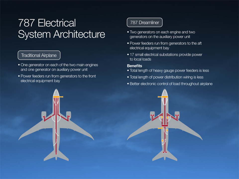 Electrification and E-Flight Part 4 Boeing is on the way to a (more