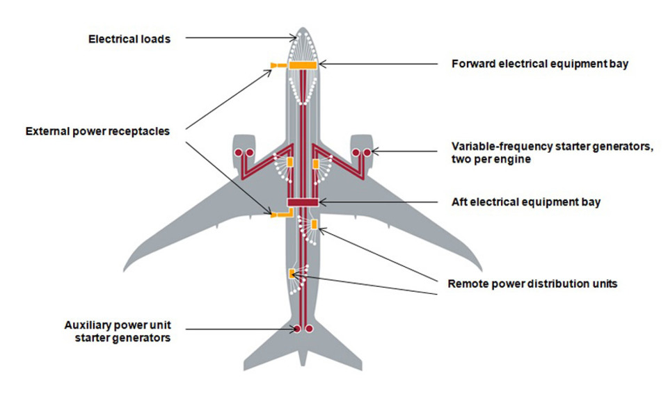 Electrification and E-Flight Part 4 Boeing is on the way to ... on