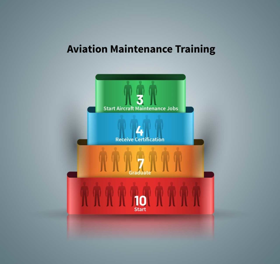 Another Look at the Aviation Maintenance Personnel Shortage