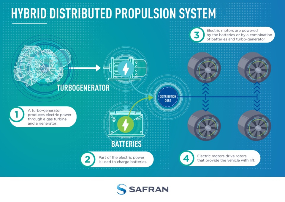 Safran S Hybrid Electric Propulsion Roadmap Is Focused On Bringing These Technologies To The Market By 2025