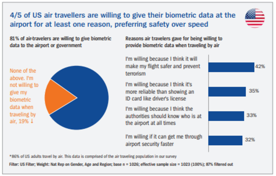 Why Biometric Authentication is Ripe for Take-Off at Airports