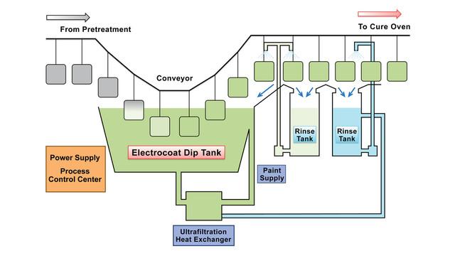 DIAGRAMPPG_Aerospace_Aerocron_electrocoat_primer.jpg