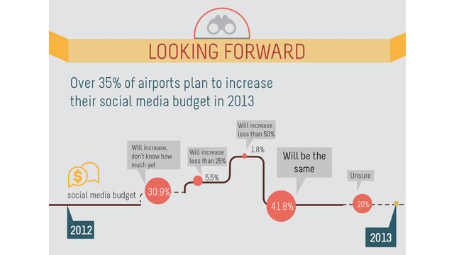 looking-forward-infographic_10820564.psd