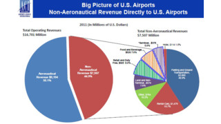 ACI-NA Releases Airport Concessions Benchmarking Survey Results