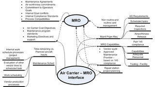 Air Carriers Developing the MRO Interface
