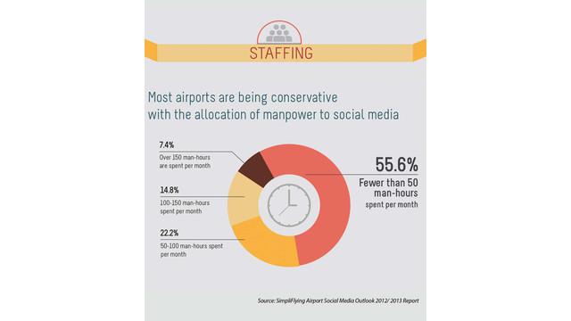 social-media-outlook-staffing_11064907.psd