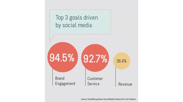 social-media-outlook-top-3-goa_11064908.psd