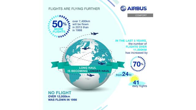 PRNE-Airbus-GlobalFlightTrends-1yHigh.jpg