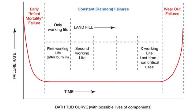 bath-tub-curve_11389294.tif