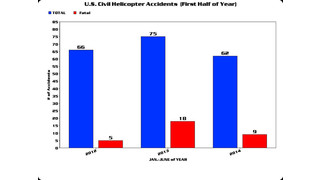 U.S. Civil Helicopter Accidents Decrease for First Half of 2014