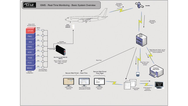 STAR-ISM In flight safety monitoring system