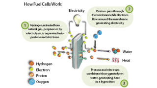 Making a Case for Hydrogen in the GSE Industry