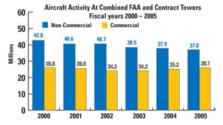 FAA: Of Our Challenges, Funding is #1