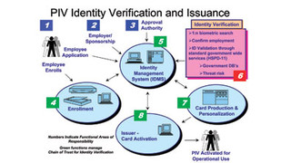 The Benefits of Federated Id