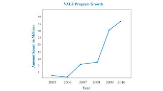 VALE Program Continues to Grow