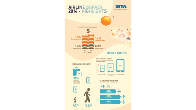Pain of Flight Disruptions to Ease as Airlines Invest in Smart Technologies